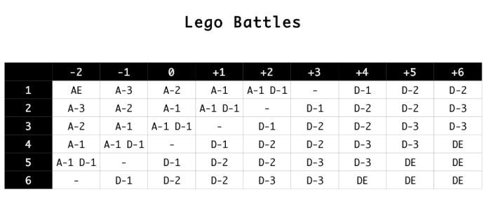 Lego battles resolution table